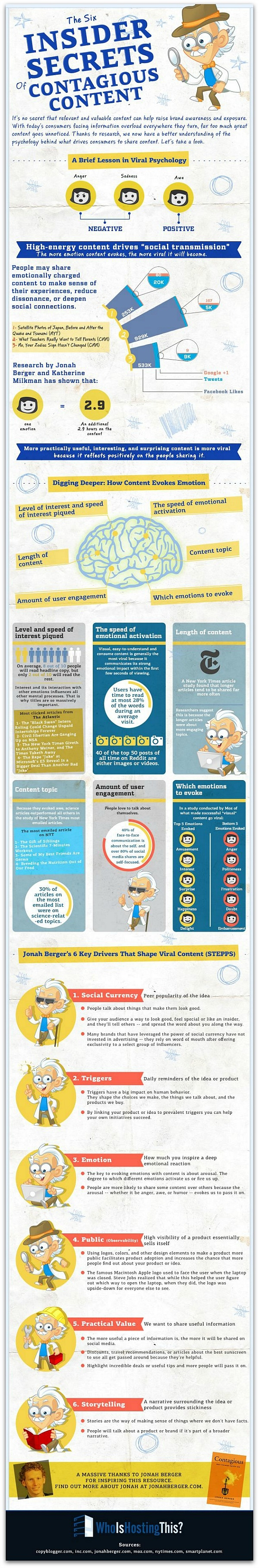 How_to_Create_Viral_Content_Psychology_Infographic